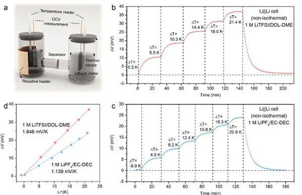 崔屹&Anh T. Ngo教授JACS.:锂离子溶剂化结构对电极电位温度系数的影响