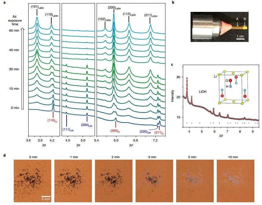 同步辐射XRD揭示锂金属电池SEI中LiH存在新证据