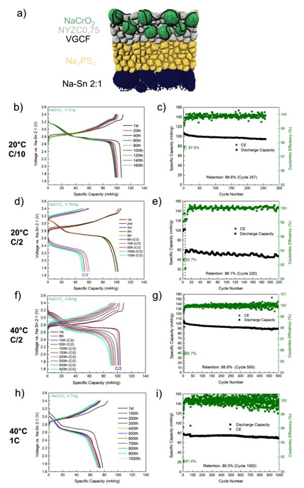 Nat. Commun.:固态钠离子电池正极复合材料新发现