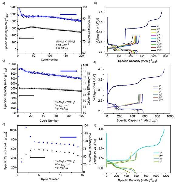JACS:如何改善锂硫电池中Li2S的活化难题?只需注入微量Na2S