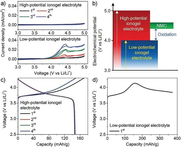 Adv. Mater.:层状异质结离子凝胶电解质助力高性能固态锂离子电池