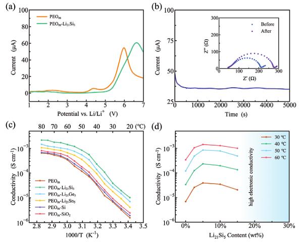 华南理工AM:富锂SEI层助力全固态锂金属电池