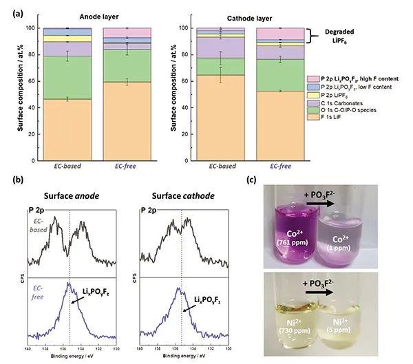 无EC的电解液可实现NCM523高压充放电
