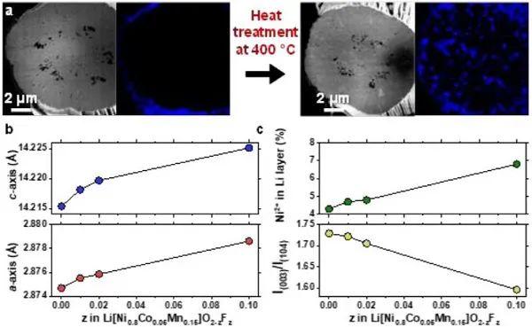 EES:阳离子有序增强富镍层状正极超长寿命,循环高达8000次!