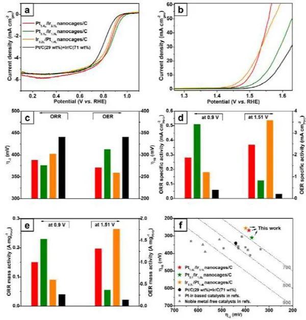 夏幼南等Agnew: 铂族金属Janus纳米笼作为高效的双功能电催化剂