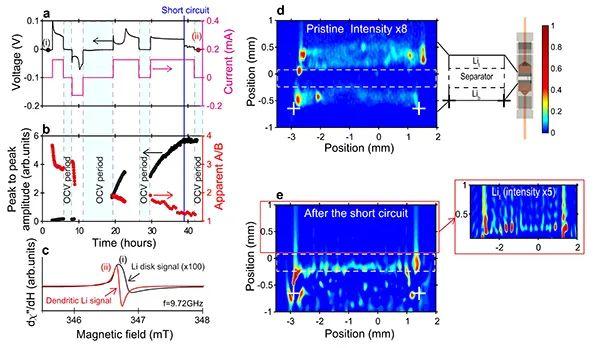 Nat. Commun.:监控锂枝晶生长--原位EPR波谱成像技术