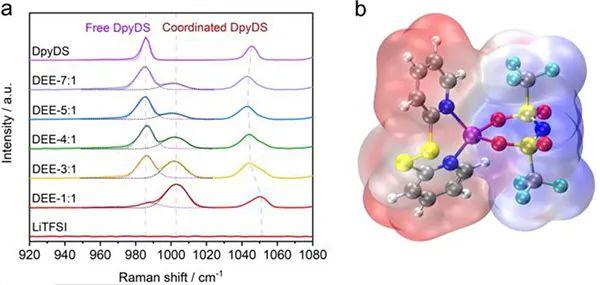 郑州大学付永柱教授Angew:有机硫化物基深共晶电解液在锂离子电池方面的应用