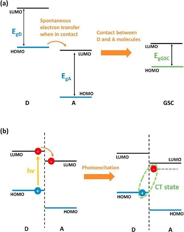 Mater. Today Energy能源、催化和光电器件综述合集