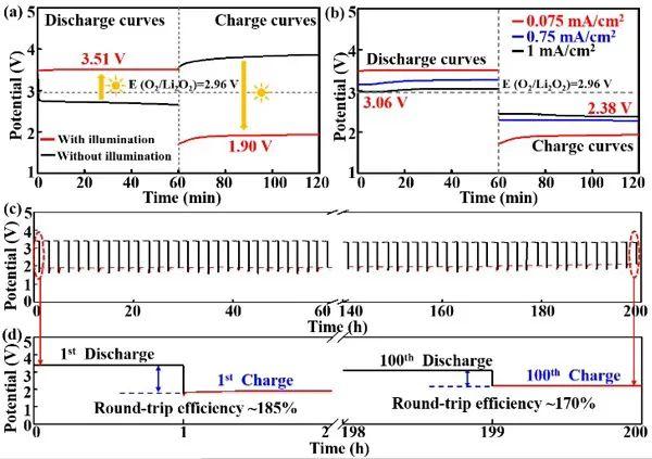 Angew. Chem.:超大尺寸硅氧烯纳米片实现高循环效率和超长寿命的锂氧电池