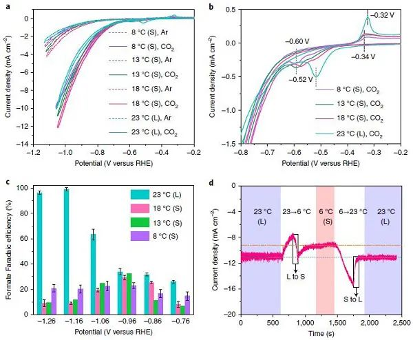 中科大吴长征Nat. Catal.:利用催化剂的固-液相变调控电催化选择性!