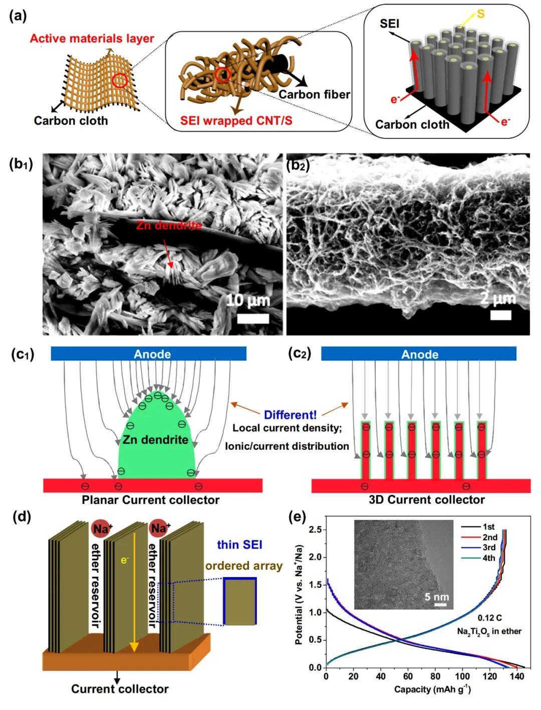 刘金平团队AM:先进电极与储能器件用3D纳米阵列的表界面工程
