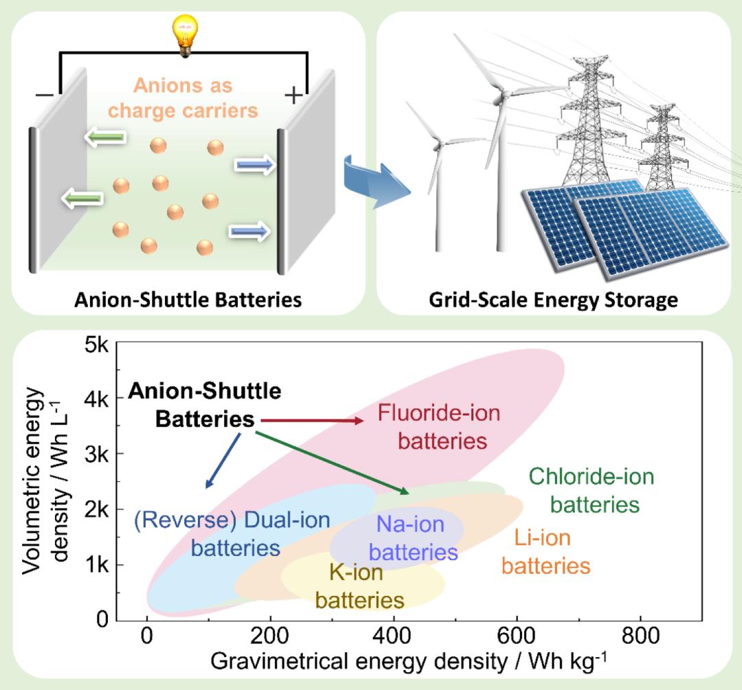 Chem最新综述:适用于大规模储能的阴离子穿梭型电池