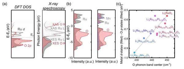 麻省理工学院EES:高能锂离子过渡金属氧化物正极中阴离子氧化还原的可逆性