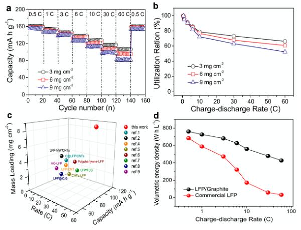 """Nano Letters:正极材料还可以这么玩-磷酸铁锂""""长到""""石墨里"""