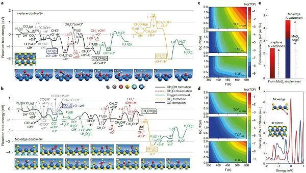 双硫空位作催化中心再登顶刊,王野、邓德会等人实现低温CO2加氢制甲醇!