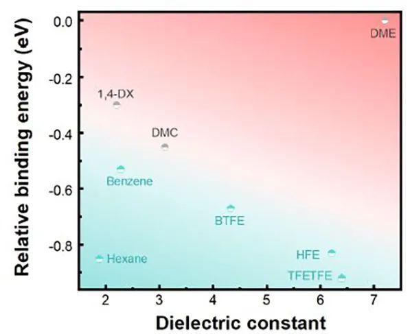 北理黄佳琦Angew:共溶剂策略--在锂金属电池中实现由阴离子衍生的SEI