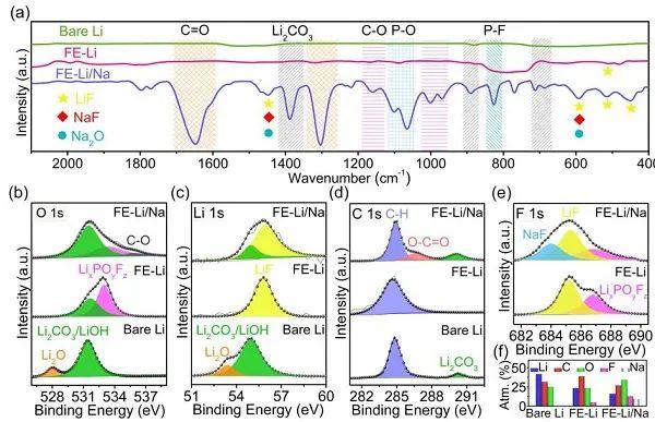 南开大学程方益JACS:氟化Li/Na复合SEI用于稳定锂金属负极