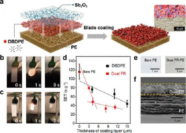 崔屹最新Nano Letters:可工业化生产的高阻燃性复合隔膜