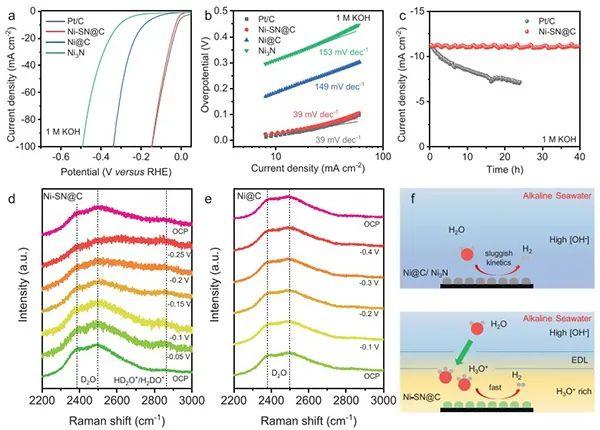 乔世璋AM:配位不饱和的Ni-N键助力稳定高效的海水析氢