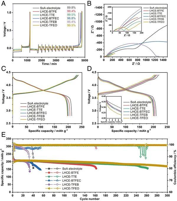 PNAS:氟化溶剂对锂金属电池电解质溶剂化结构和电极/电解质界面的影响
