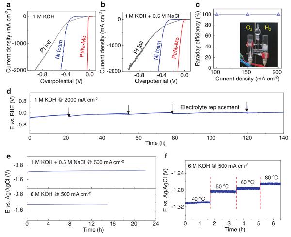 刘碧录等AFM: 2000 mA cm-2!可商业化产氢催化剂