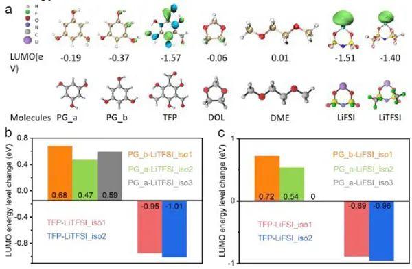 王成亮&马晶Angew: 氢键调控锂离子溶剂鞘,提升锂金属负极稳定性