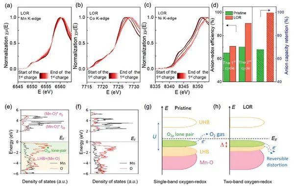 调节富锂氧化物正极中表面配体取向来稳定阴离子的氧化还原