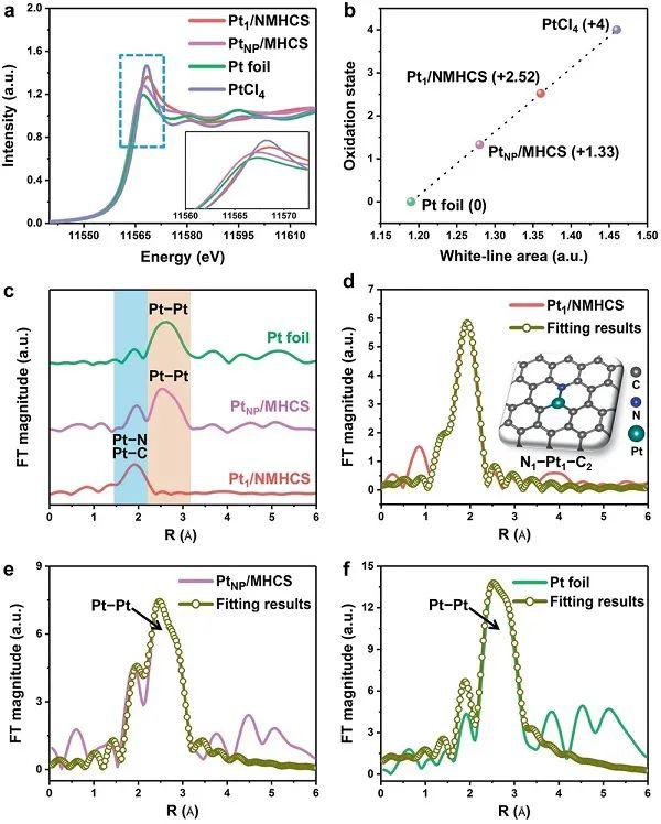 武汉理工余家国等AM:N掺杂碳载体调控单原子Pt位点电子结构实现超高HER活性