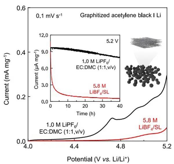 高电压锂离子电池中一个被忽视的问题:抑制阴离子插入到导电碳中