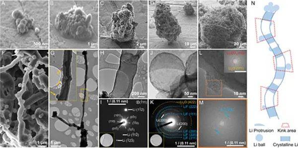 锂成核生长机理及其与固体电解质界面的相互作用