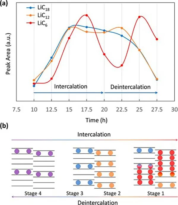 ACS Energy Letters:原位探测锂化石墨层的呼吸模式