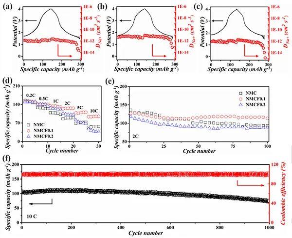 周豪慎/王鹏/郭少华Angew:钉扎效应增强钠离子电池零应变层状正极的结构稳定性