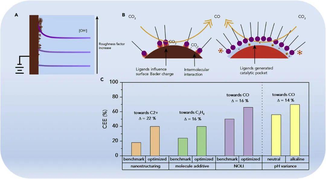 """杨培东Joule评论:通过催化剂设计和转化,解决CO2电解中的""""碱度问题"""""""