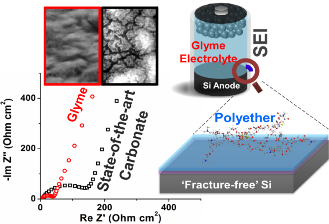 醚类局部高浓度电解液助力高能量硅负极表面形成改良SEI膜