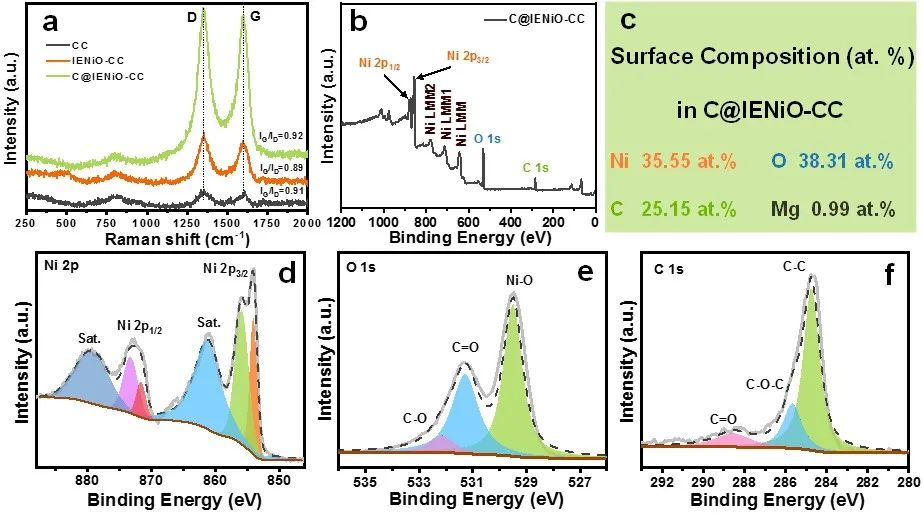 离子交换技术辅助制备高性能碳包覆NiO阵列柔性电材