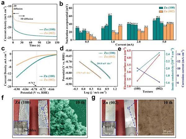 中南大学梁叔全教授AM:表面择优晶面用于稳定且可逆的锌负极