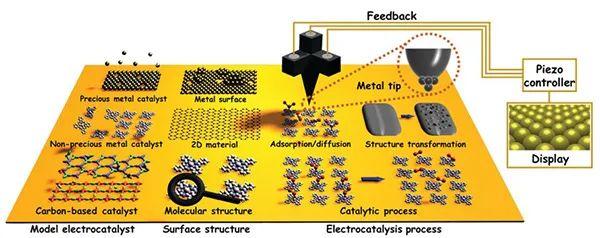 中科院化学所万立骏院士&王栋研究员Chem. Soc. Rev. 综述:扫描隧道显微镜在电催化研究中的应用