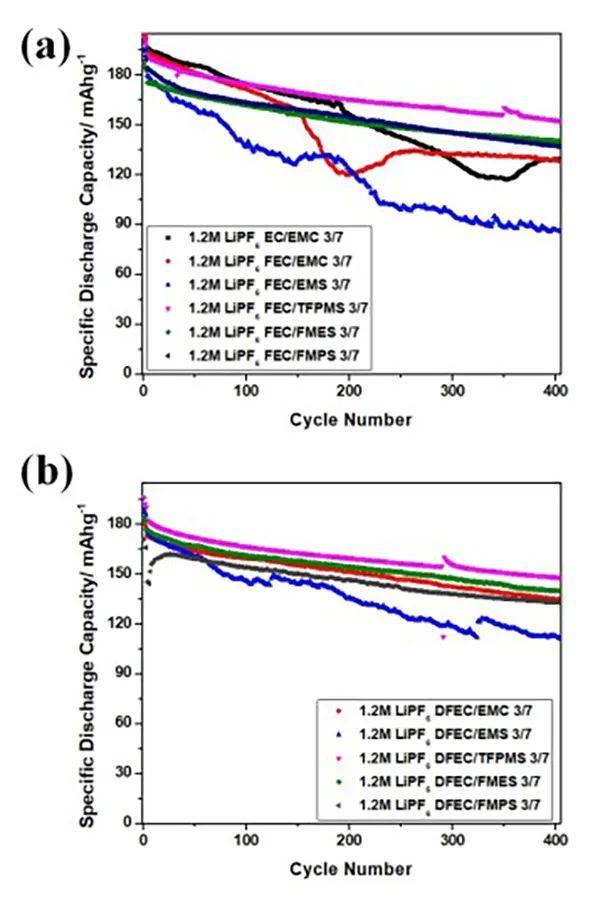美国阿贡国家实验室&斯坦福大学EES:新型氟化砜高压电解液