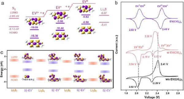 EnSM: 贫电解液条件下的锂硫电池催化新策略—媒介催化