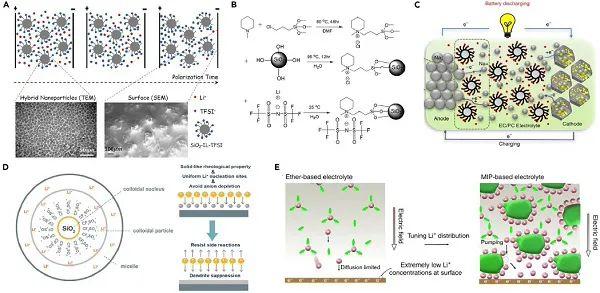 罗巍&黄云辉Chem综述:电解质对电化学性能的影响