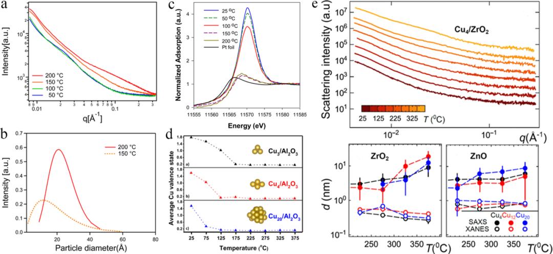原位XAS和SAXS:指导单原子和亚纳米团簇催化剂的设计