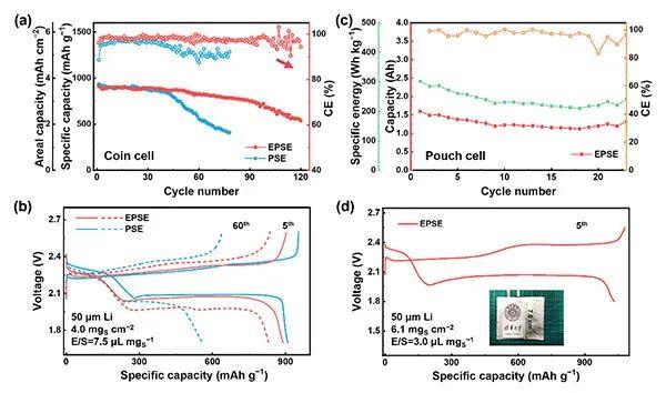 调控电解液结构助力实用化锂硫电池