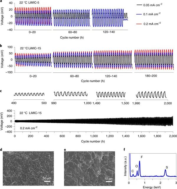 Nature Materials:具有纳米晶锂离子通道的固态刚性聚合物复合电解质