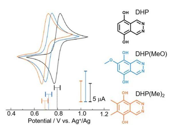 Chem. Soc. Rev.综述:下一代电池中的氧化还原活性分子