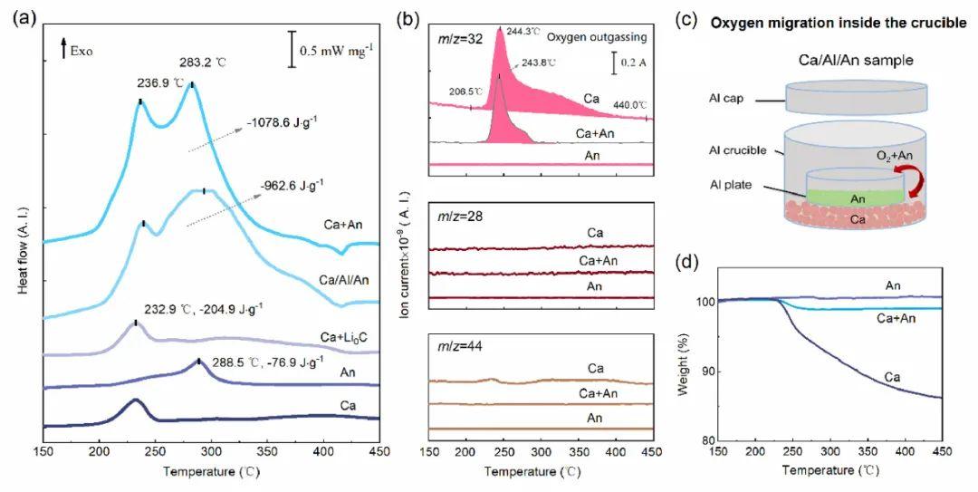 欧阳明高院士EnSM:揭秘锂离子电池中的热失控现象