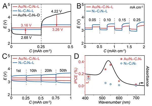 南开陈军&李军福PNAS: 表面等离激元助力可见光响应的锂空气电池
