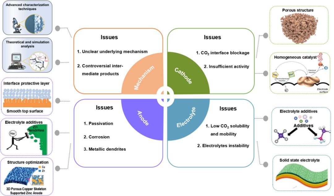 哈理工Adv. Energy Mater. :金属-二氧化碳电池—从CO2回收利用到能源存储