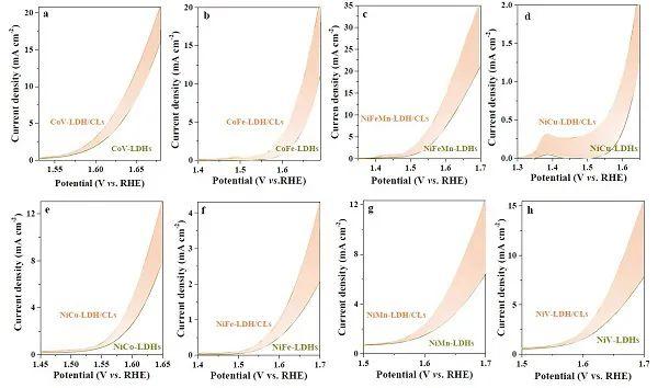 中山大学李高仁Angew: MOF羧基配体促进OER动力学机制