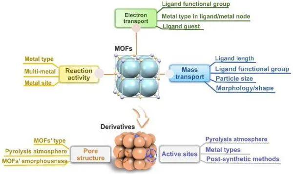 范红金&周遥Materials Today综述:从构-效关系出发讨论MOF在水系能源器件的应用!
