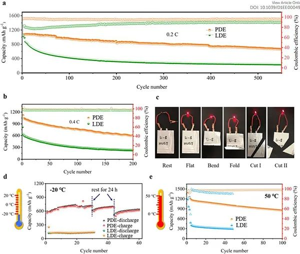 华中科技黄云辉&袁利霞EES:锂金属用宽工作温度范围的阻燃聚合物电解质
